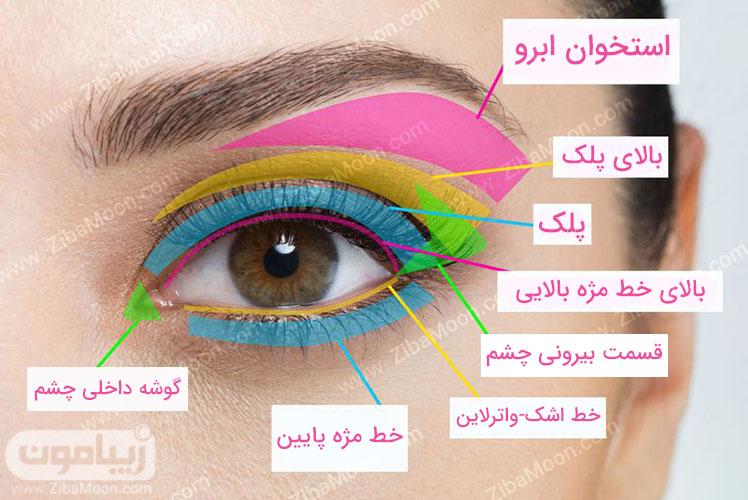 راهنمای ارایش چشم
