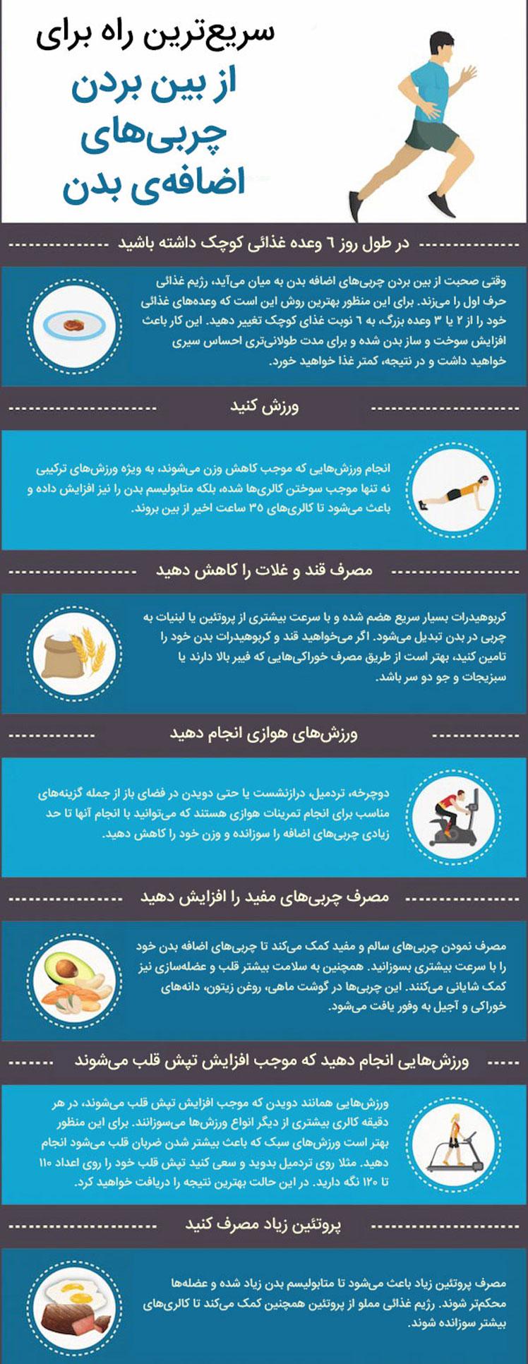 7 روش سریع لاغری